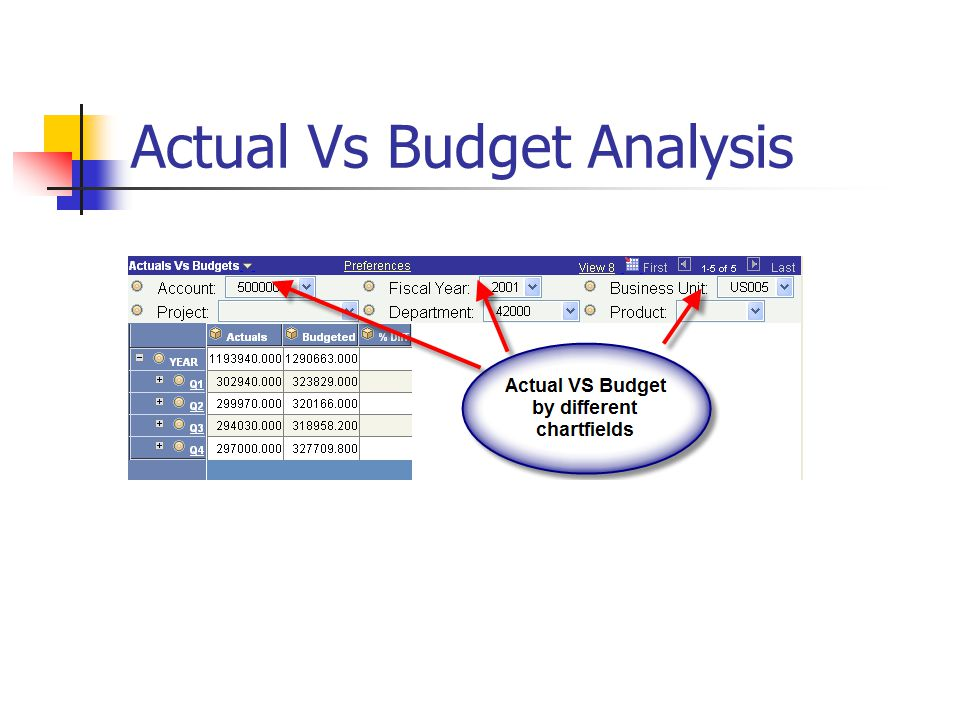 Actual Vs Budget Analysis