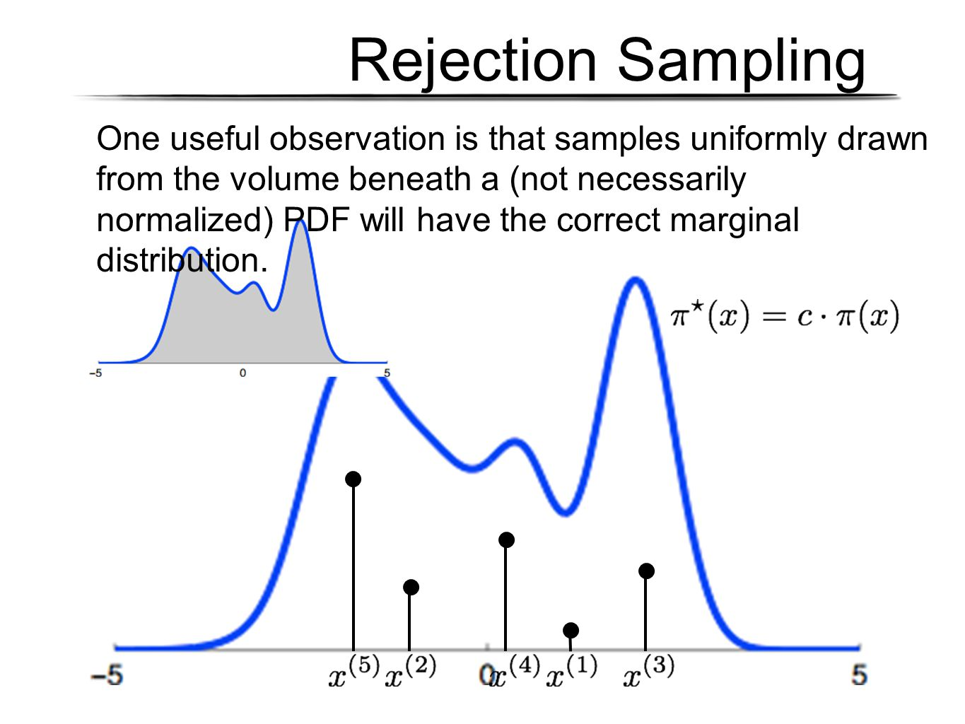 Rejection Sampling One useful observation is that samples uniformly drawn from the volume beneath a (not necessarily normalized) PDF will have the correct marginal distribution.