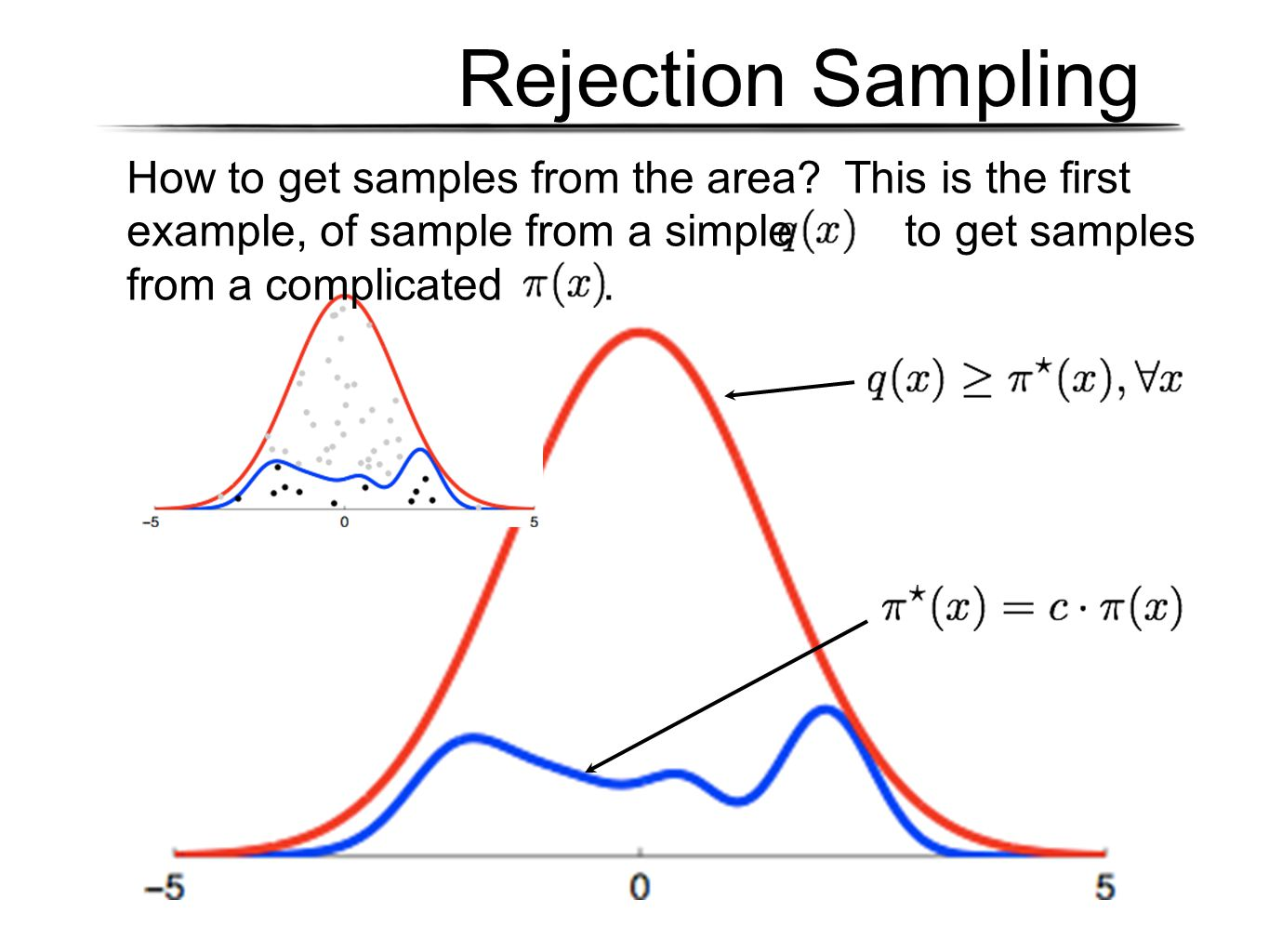 Rejection Sampling How to get samples from the area? This is the first example, of sample from a simple to get samples from a complicated.