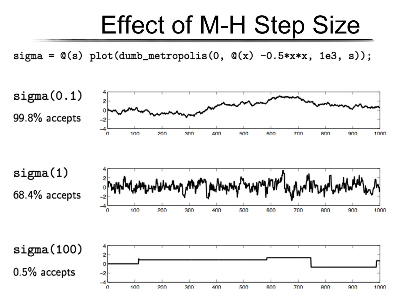 Effect of M-H Step Size