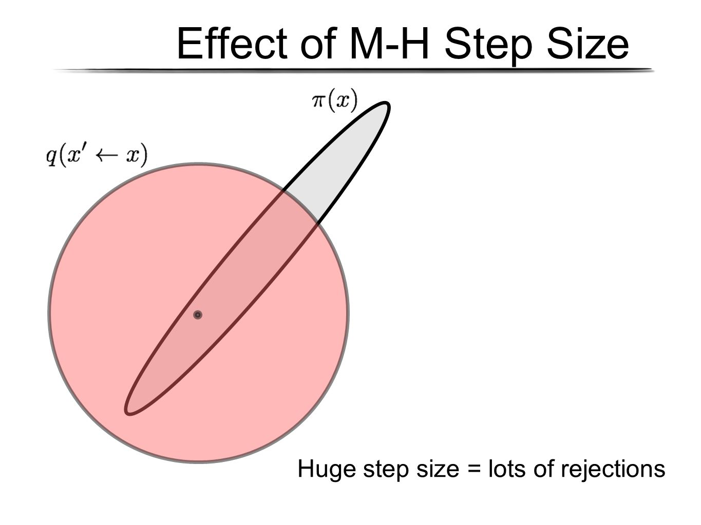 Huge step size = lots of rejections