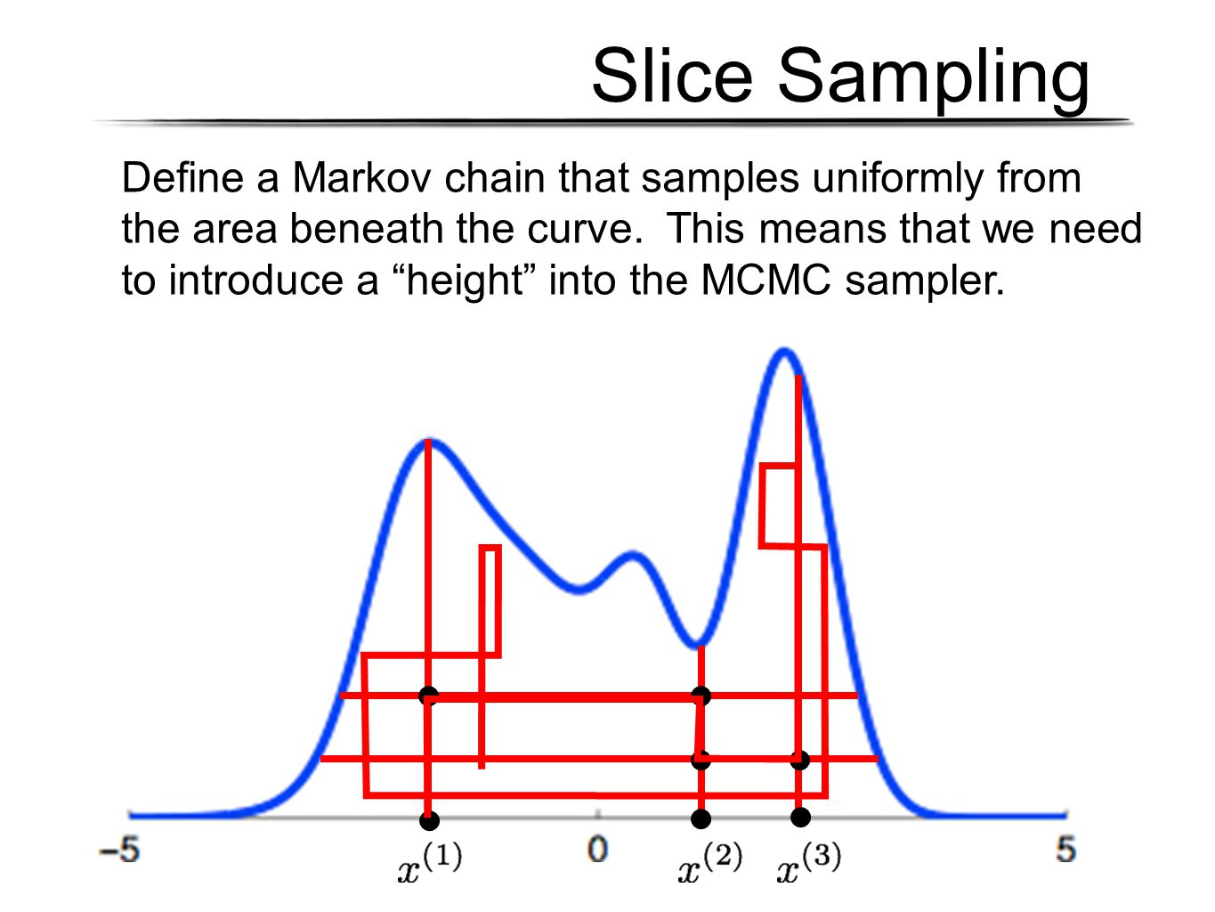 Slice Sampling Define a Markov chain that samples uniformly from the area beneath the curve.