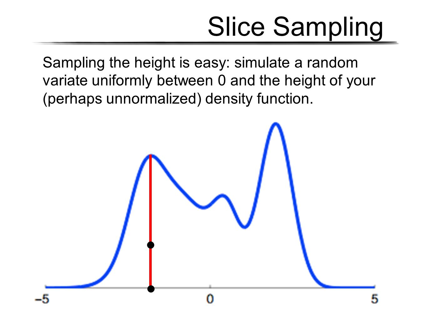 Slice Sampling Sampling the height is easy: simulate a random variate uniformly between 0 and the height of your (perhaps unnormalized) density functi