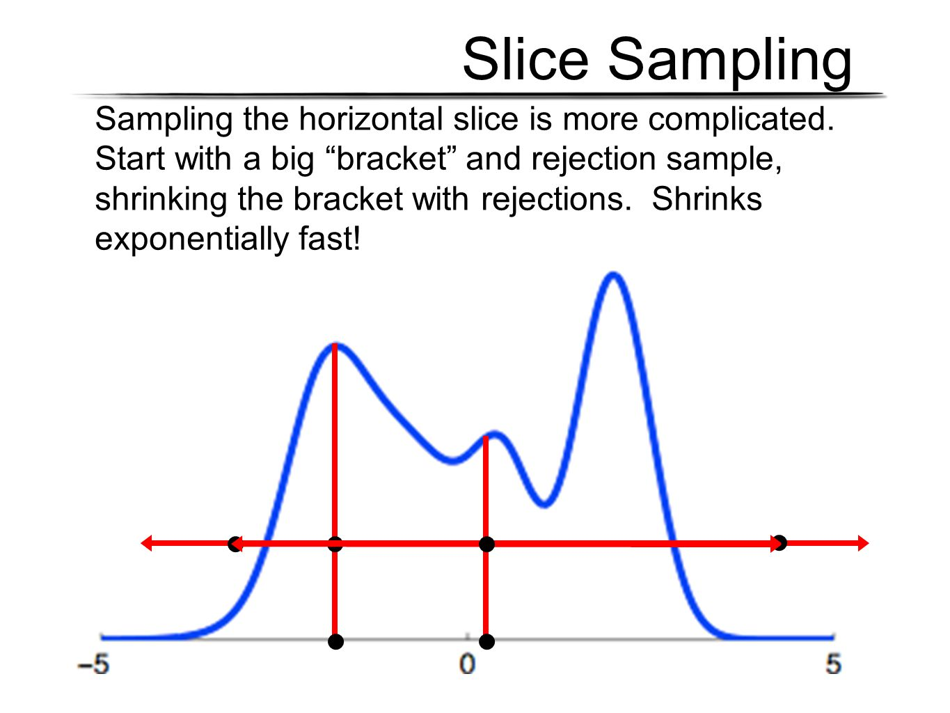 "Slice Sampling Sampling the horizontal slice is more complicated. Start with a big ""bracket"" and rejection sample, shrinking the bracket with rejectio"