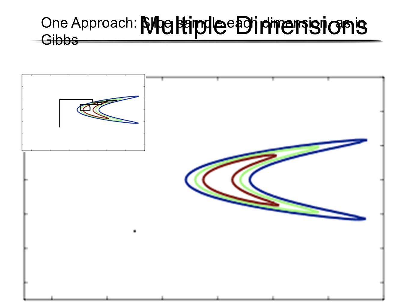 Multiple Dimensions One Approach: Slice sample each dimension, as in Gibbs