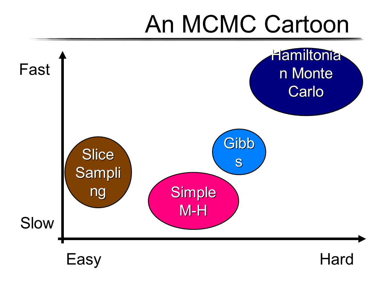 An MCMC Cartoon Fast Slow EasyHard Gibb s Simple M-H Slice Sampli ng Hamiltonia n Monte Carlo