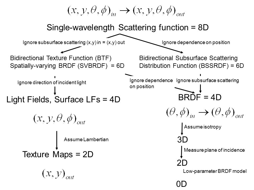Bidirectional Texture Function (BTF) Spatially-varying BRDF (SVBRDF) = 6D Ignore subsurface scattering (x,y) in = (x,y) out Bidirectional Subsurface Scattering Distribution Function (BSSRDF) = 6D Ignore dependence on position Single-wavelength Scattering function = 8D Light Fields, Surface LFs = 4D Ignore direction of incident light Texture Maps = 2D Assume Lambertian 3D Assume isotropy BRDF = 4D Ignore subsurface scatteringIgnore dependence on position 2D Measure plane of incidence 0D Low-parameter BRDF model