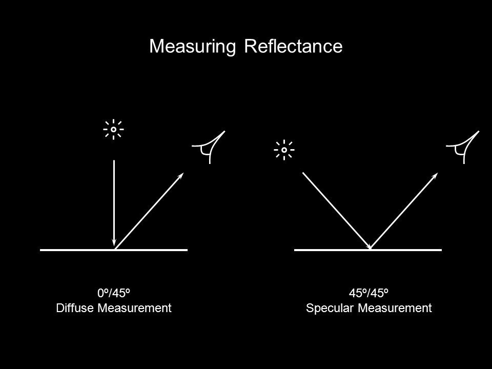 Measuring Reflectance 0º/45º Diffuse Measurement 45º/45º Specular Measurement