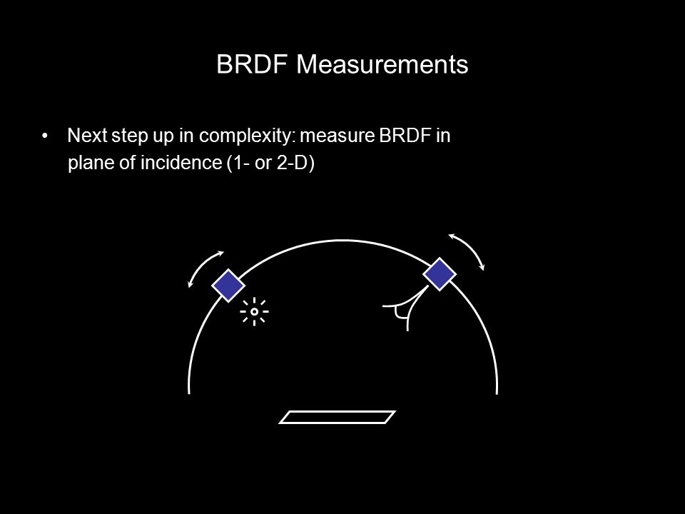 BRDF Measurements Next step up in complexity: measure BRDF in plane of incidence (1- or 2-D)