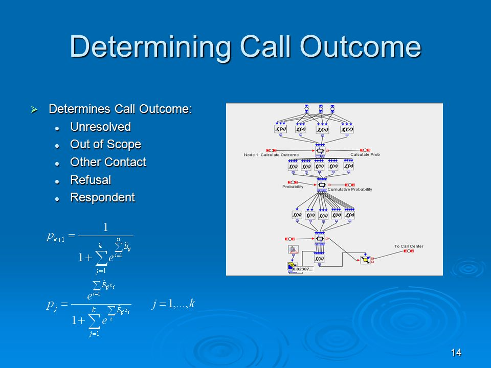 14 Determining Call Outcome  Determines Call Outcome: Unresolved Unresolved Out of Scope Out of Scope Other Contact Other Contact Refusal Refusal Respondent Respondent
