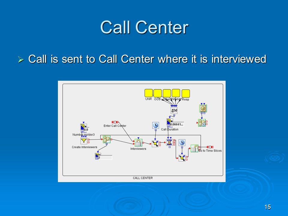 15 Call Center  Call is sent to Call Center where it is interviewed