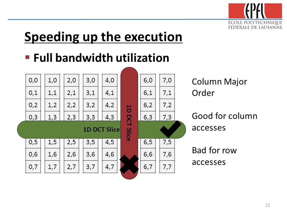 Speeding up the execution  Full bandwidth utilization 0,0 0,1 0,2 0,3 0,4 0,5 0,6 0,7 1,0 1,1 1,2 1,3 1,4 1,5 1,6 1,7 2,0 2,1 2,2 2,3 2,4 2,5 2,6 2,7 3,0 3,1 3,2 3,3 3,4 3,5 3,6 3,7 4,0 4,1 4,2 4,3 4,4 4,5 4,6 4,7 5,0 5,1 5,2 5,3 5,4 5,5 5,6 5,7 6,0 6,1 6,2 6,3 6,4 6,5 6,6 6,7 7,0 7,1 7,2 7,3 7,4 7,5 7,6 7,7 Column Major Order Good for column accesses Bad for row accesses 1D DCT Slice 12