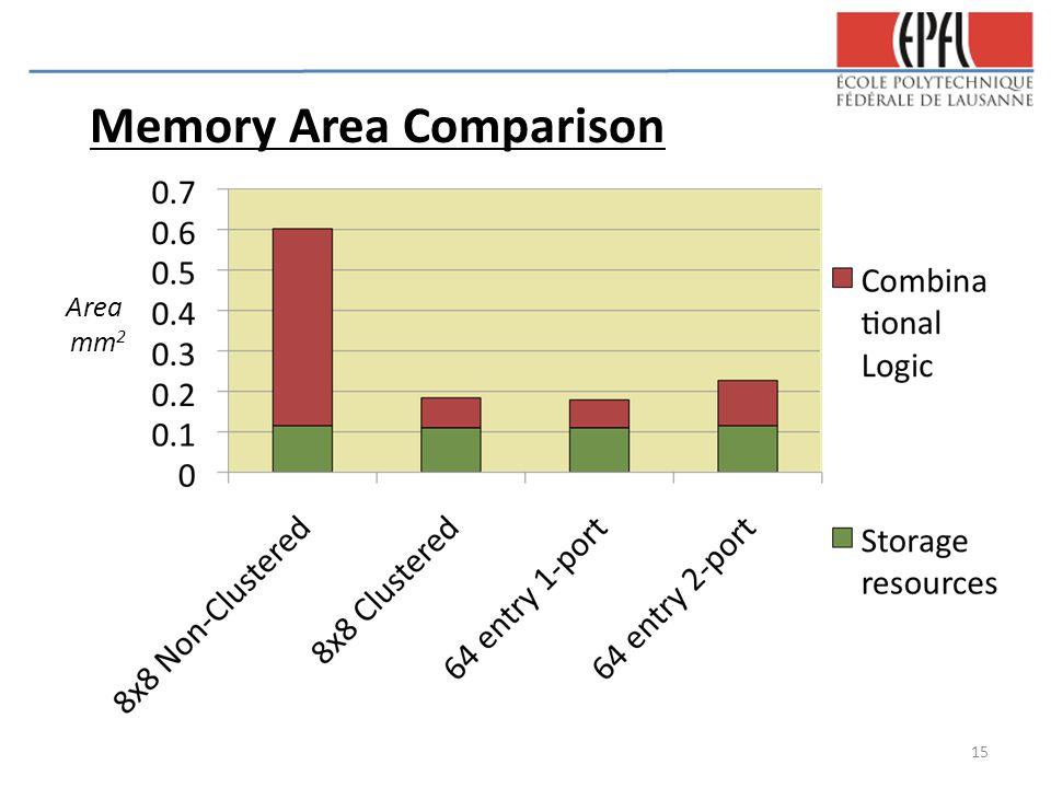 Memory Area Comparison Area mm 2 15