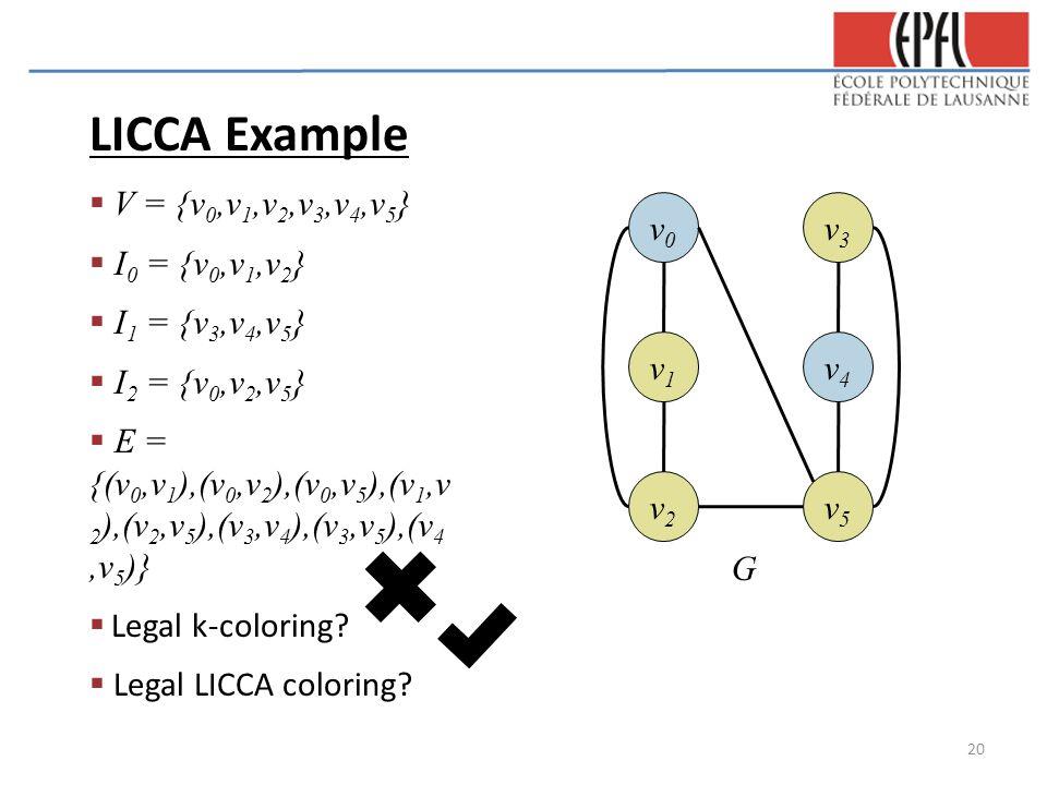 LICCA Example  V = {v 0,v 1,v 2,v 3,v 4,v 5 }  I 0 = {v 0,v 1,v 2 }  I 1 = {v 3,v 4,v 5 }  I 2 = {v 0,v 2,v 5 }  E = {(v 0,v 1 ),(v 0,v 2 ),(v 0,v 5 ),(v 1,v 2 ),(v 2,v 5 ),(v 3,v 4 ),(v 3,v 5 ),(v 4,v 5 )}  Legal k-coloring.