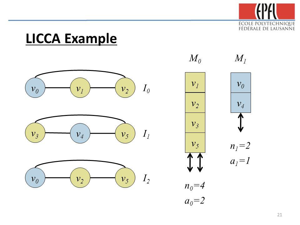 LICCA Example v0v0 v1v1 v2v2 v3v3 v4v4 v5v5 v0v0 v2v2 v5v5 I0I0 I1I1 I2I2 v0v0 v4v4 v2v2 v3v3 v5v5 v1v1 n 1 =2 a 1 =1 n 0 =4 a 0 =2 M1M1 M0M0 21