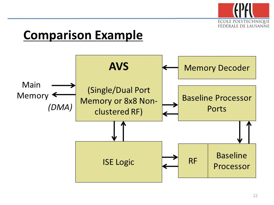 ISE Logic AVS (Single/Dual Port Memory or 8x8 Non- clustered RF) RF Baseline Processor Baseline Processor Ports Memory Decoder Main Memory (DMA) Comparison Example 22