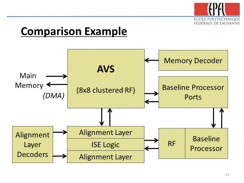 ISE Logic AVS (8x8 clustered RF) RF Baseline Processor Baseline Processor Ports Memory Decoder Main Memory (DMA) Alignment Layer Alignment Layer Decoders Comparison Example 23