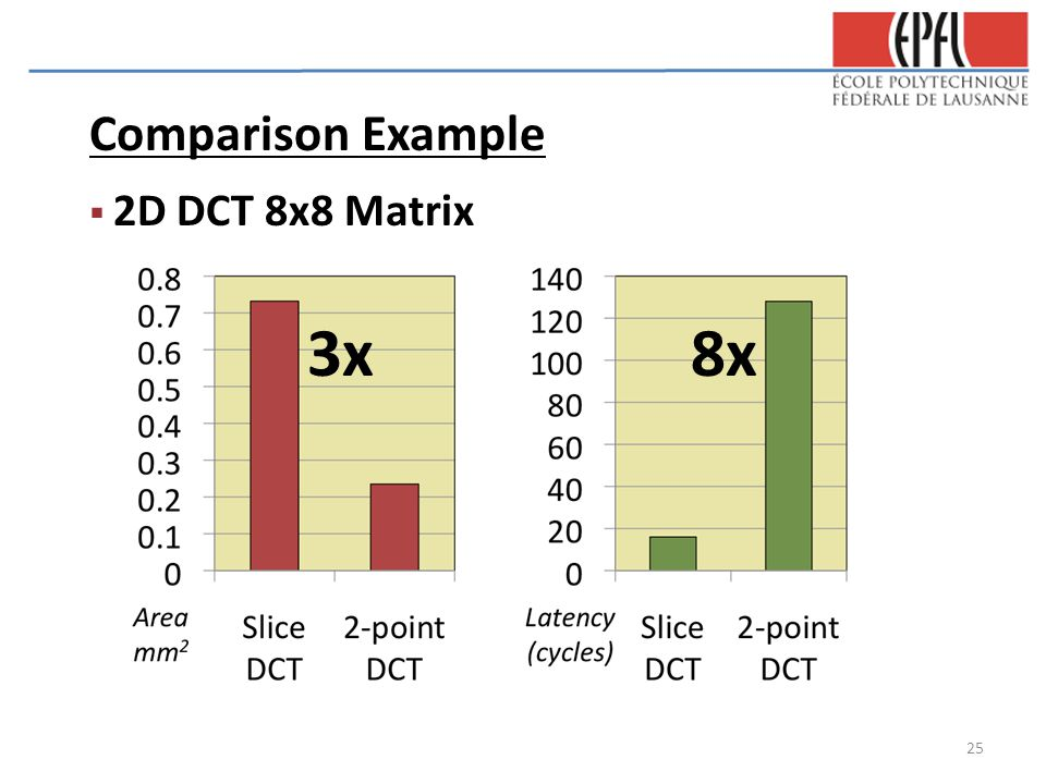 Comparison Example  2D DCT 8x8 Matrix 3x8x 25