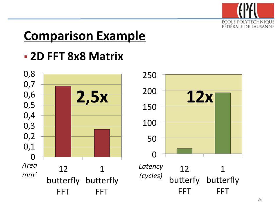 Comparison Example  2D FFT 8x8 Matrix 2,5x12x 26