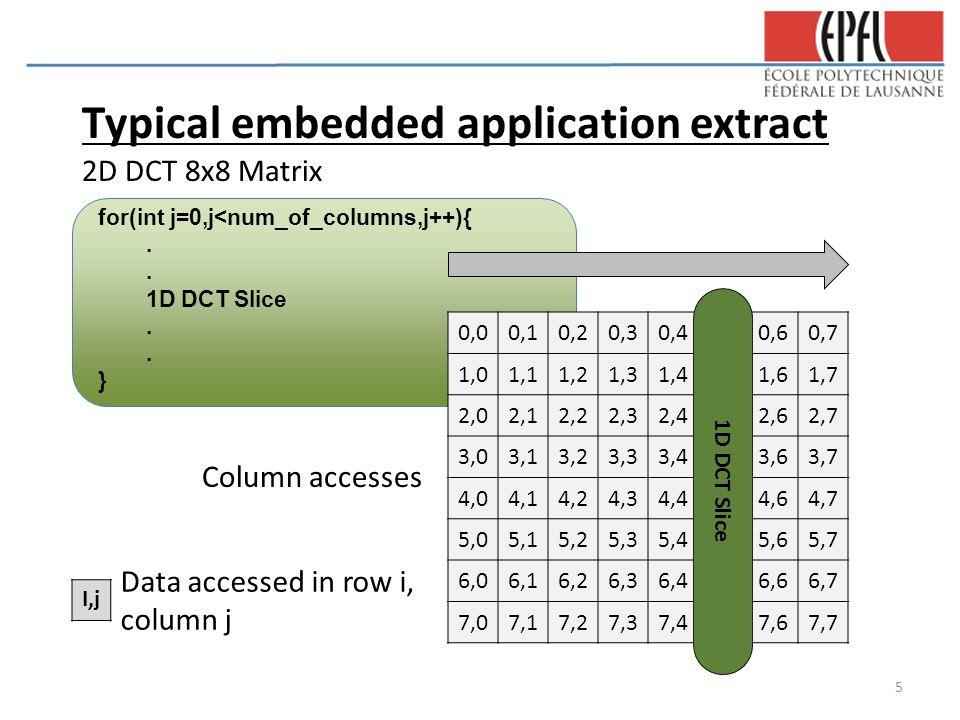 for(int j=0,j<num_of_columns,j++){. 1D DCT Slice.