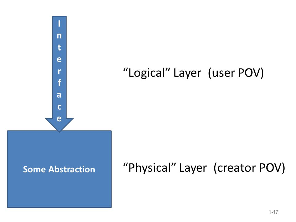 Logical Layer (user POV) 1-17 Some Abstraction InterfaceInterface Physical Layer (creator POV)