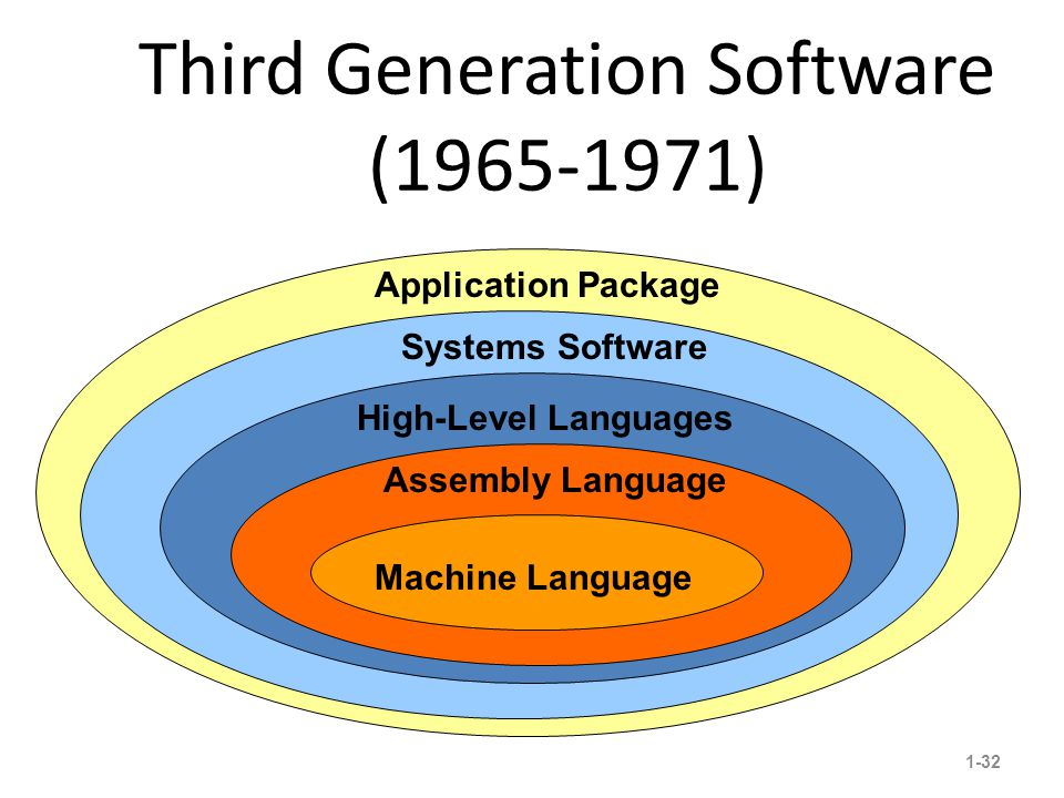 Third Generation Software (1965-1971) 1-32 16 Application Package Systems Software High-Level Languages Assembly Language Machine Language