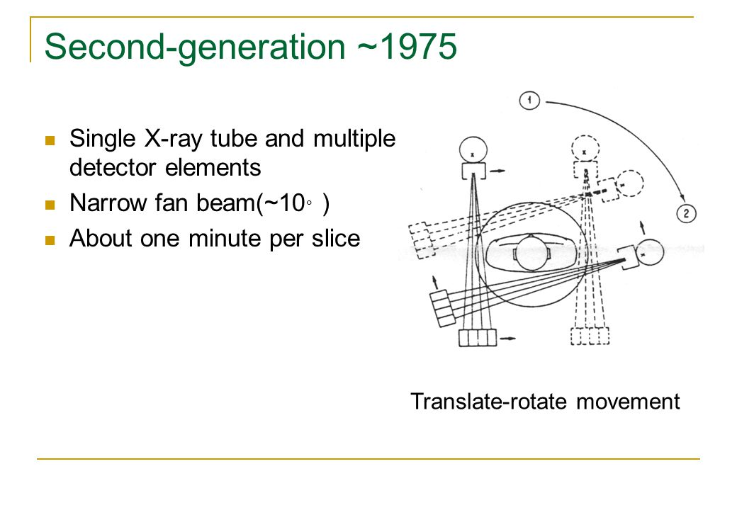 Second-generation ~1975 Single X-ray tube and multiple detector elements Narrow fan beam(~10 。 ) About one minute per slice Translate-rotate movement