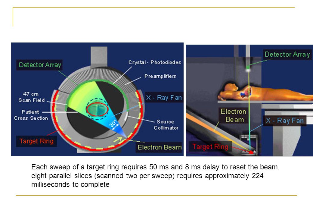 Each sweep of a target ring requires 50 ms and 8 ms delay to reset the beam.