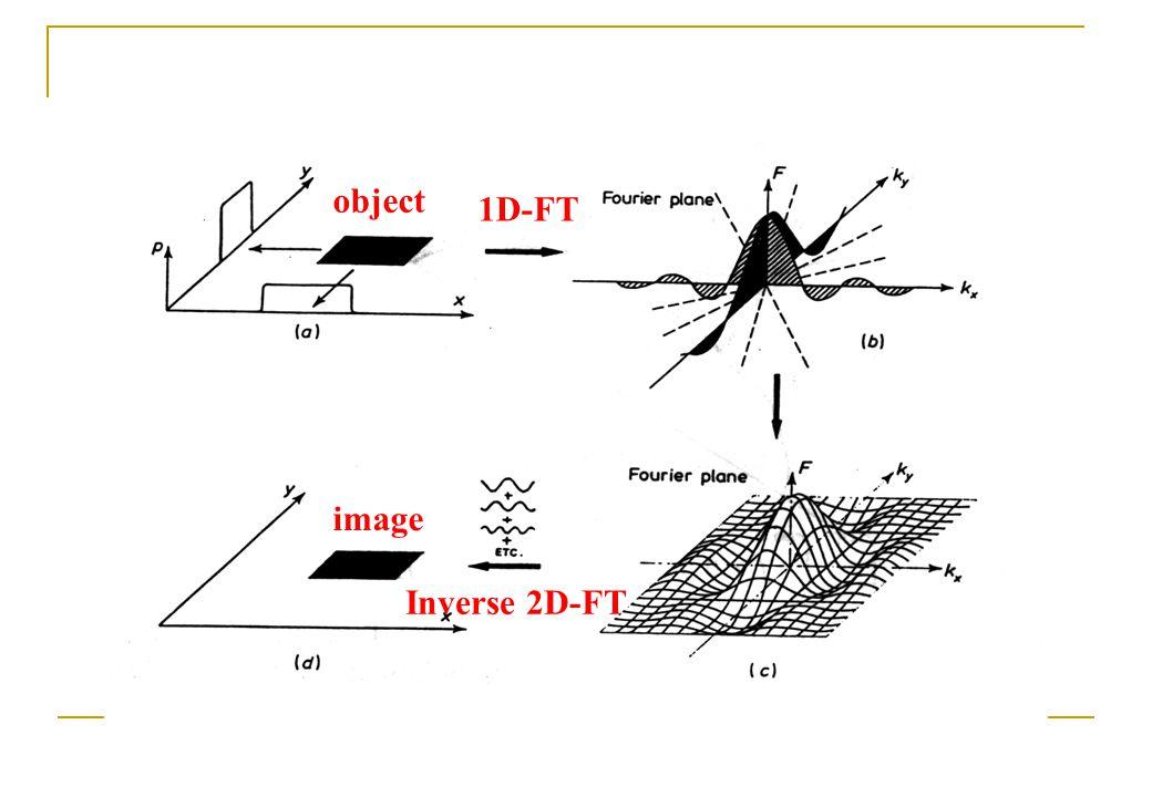object 1D-FT Inverse 2D-FT image