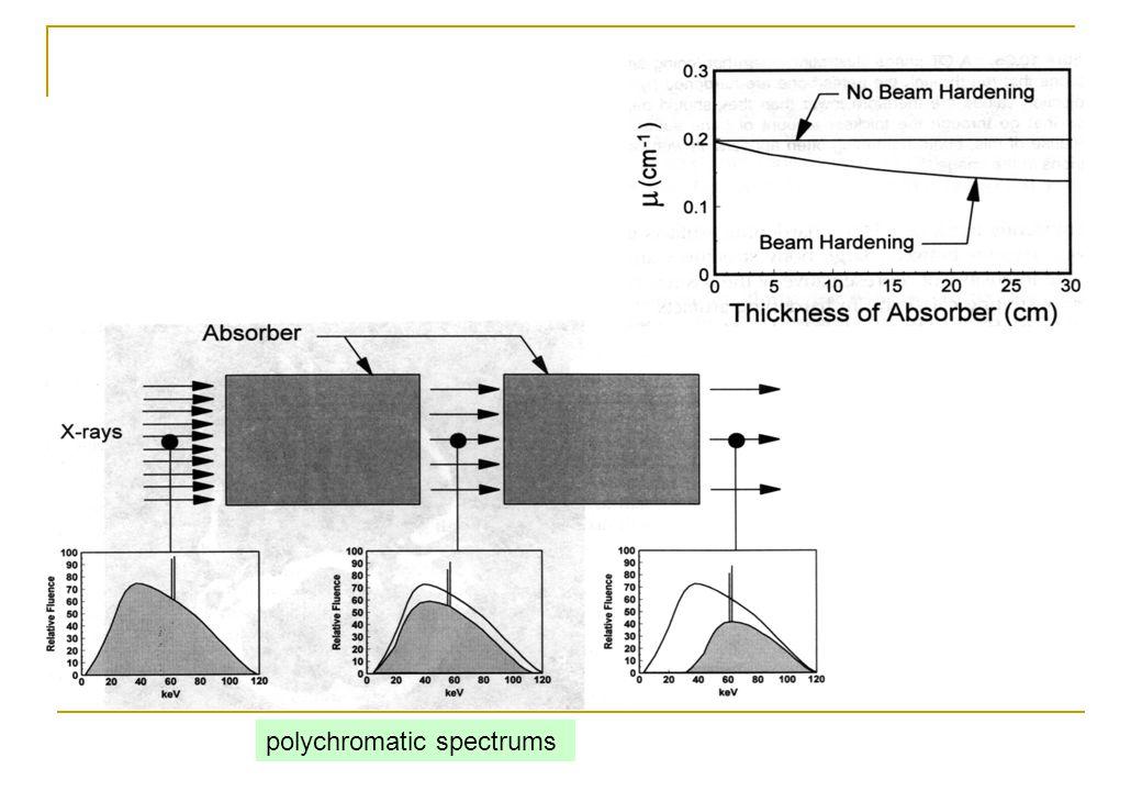 polychromatic spectrums