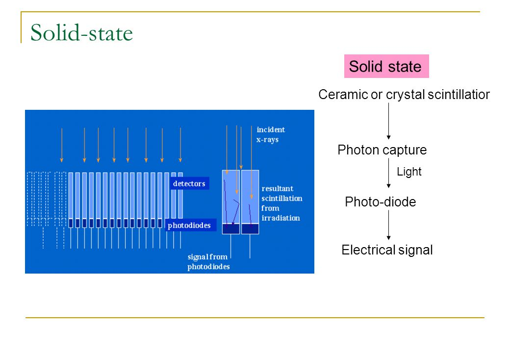 Solid-state Ceramic or crystal scintillatior Photon capture Photo-diode Electrical signal Solid state Light