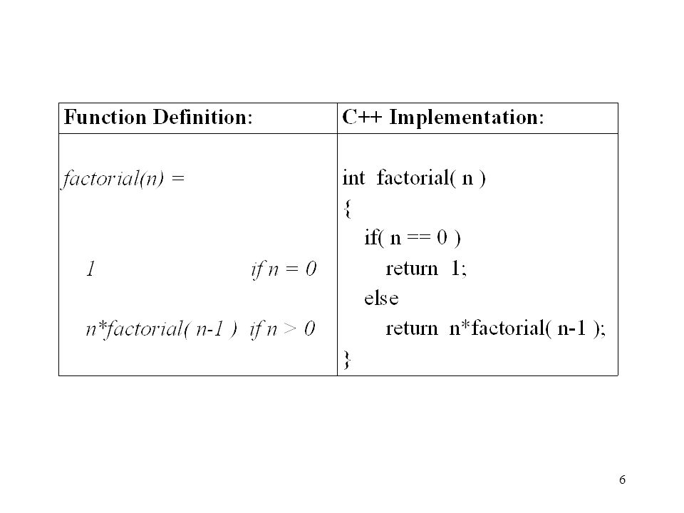 7 Understanding Recursion You can think of a recursive function call as if it were calling a completely separate function.
