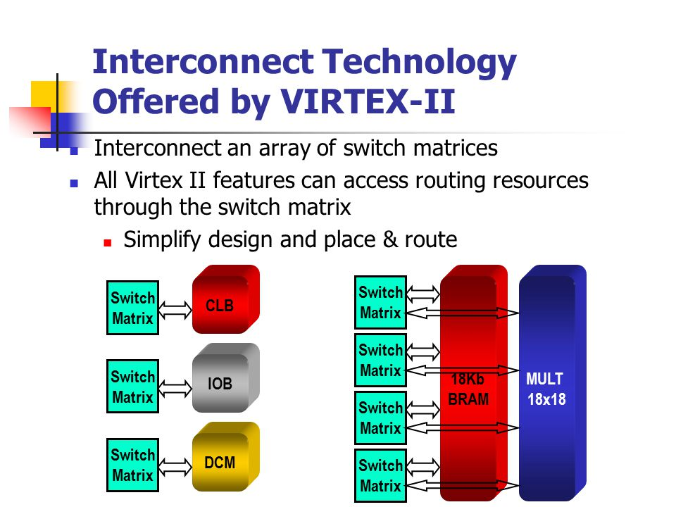 Interconnect Technology Offered by VIRTEX-II Interconnect an array of switch matrices All Virtex II features can access routing resources through the switch matrix Simplify design and place & route Switch Matrix CLB Switch Matrix IOB Switch Matrix DCM Switch Matrix Switch Matrix Switch Matrix 18Kb BRAM Switch Matrix MULT 18x18