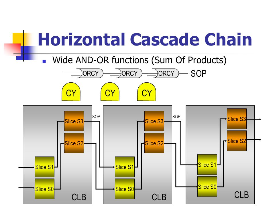 Horizontal Cascade Chain Wide AND-OR functions (Sum Of Products) SOP Slice S0 Slice S1 Slice S2 Slice S3 CLB Slice S0 Slice S1 Slice S2 Slice S3 CLB Slice S0 Slice S1 Slice S2 Slice S3 CLB SOP CY ORCY SOP