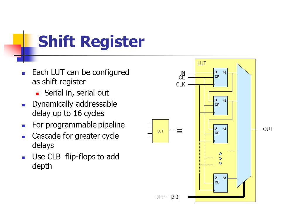 Shift Register DQ CE DQ DQ DQ LUT IN CE CLK DEPTH[3:0] OUT LUT = Each LUT can be configured as shift register Serial in, serial out Dynamically addressable delay up to 16 cycles For programmable pipeline Cascade for greater cycle delays Use CLB flip-flops to add depth