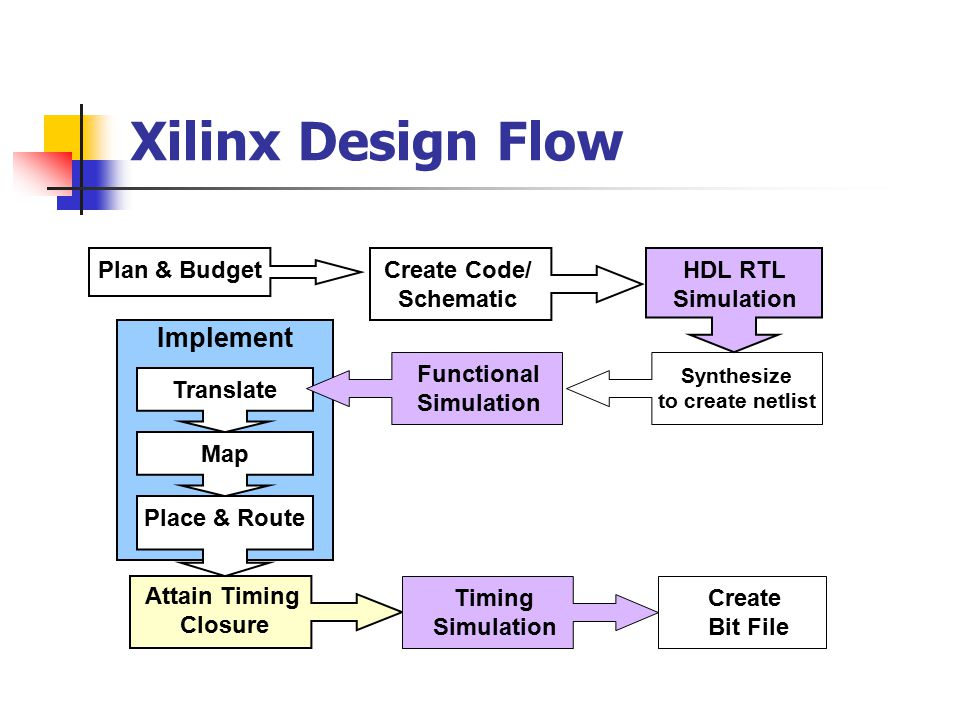 Xilinx Design Flow Translate Map Place & Route Plan & BudgetHDL RTL Simulation Synthesize to create netlist Functional Simulation Create Bit File Attain Timing Closure Timing Simulation Implement Create Code/ Schematic
