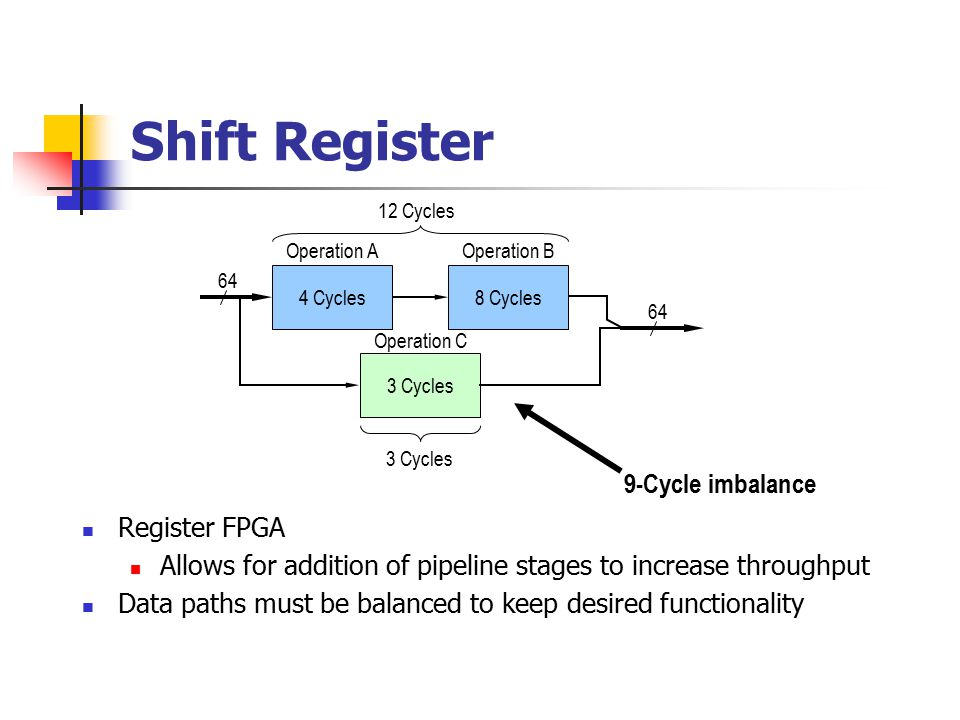 Shift Register 64 Operation A 4 Cycles8 Cycles Operation B 3 Cycles Operation C 64 12 Cycles 3 Cycles 9-Cycle imbalance Register FPGA Allows for addition of pipeline stages to increase throughput Data paths must be balanced to keep desired functionality