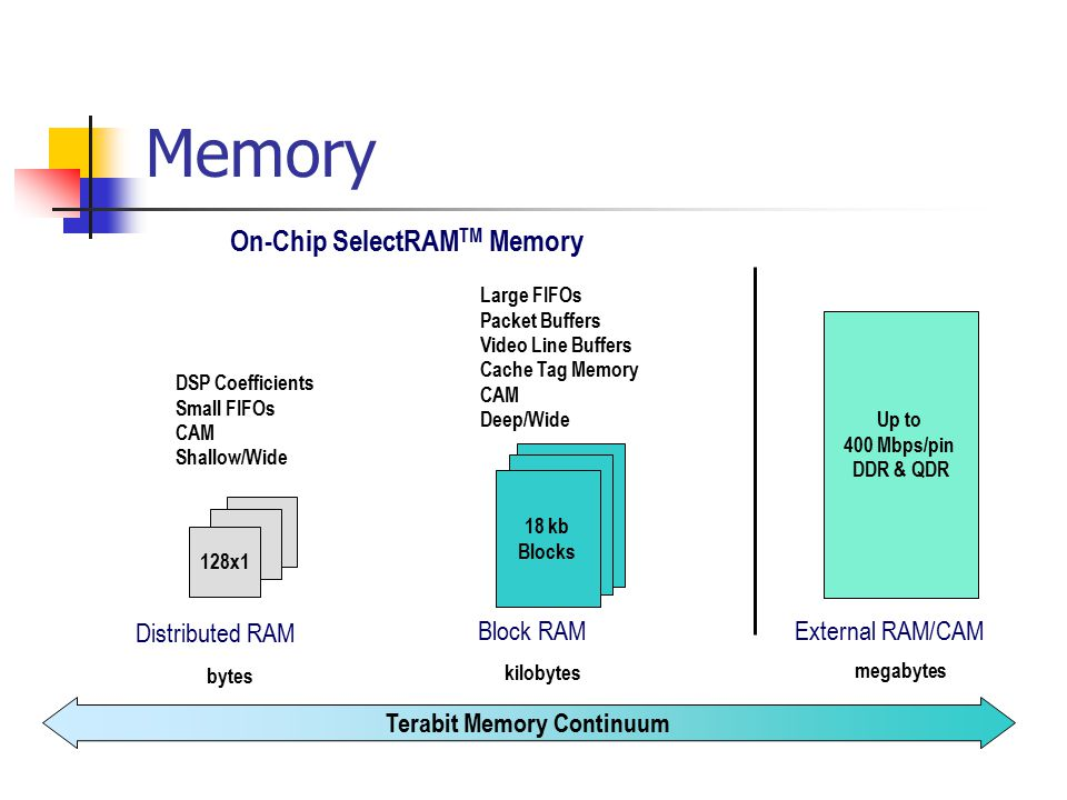 Memory Terabit Memory Continuum On-Chip SelectRAM TM Memory bytes 128x1 DSP Coefficients Small FIFOs CAM Shallow/Wide Distributed RAM kilobytes 18 kb Blocks Large FIFOs Packet Buffers Video Line Buffers Cache Tag Memory CAM Deep/Wide Block RAM megabytes Up to 400 Mbps/pin DDR & QDR External RAM/CAM