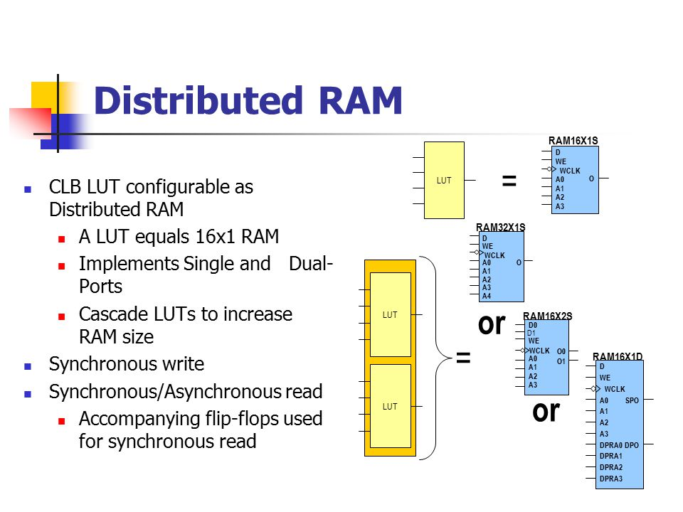 Distributed RAM CLB LUT configurable as Distributed RAM A LUT equals 16x1 RAM Implements Single and Dual- Ports Cascade LUTs to increase RAM size Synchronous write Synchronous/Asynchronous read Accompanying flip-flops used for synchronous read RAM16X1S O D WE WCLK A0 A1 A2 A3 RAM32X1S O D WE WCLK A0 A1 A2 A3 A4 RAM16X2S O1 D0 WE WCLK A0 A1 A2 A3 D1 O0 = = LUT or LUT RAM16X1D SPO D WE WCLK A0 A1 A2 A3 DPRA0DPO DPRA1 DPRA2 DPRA3 or