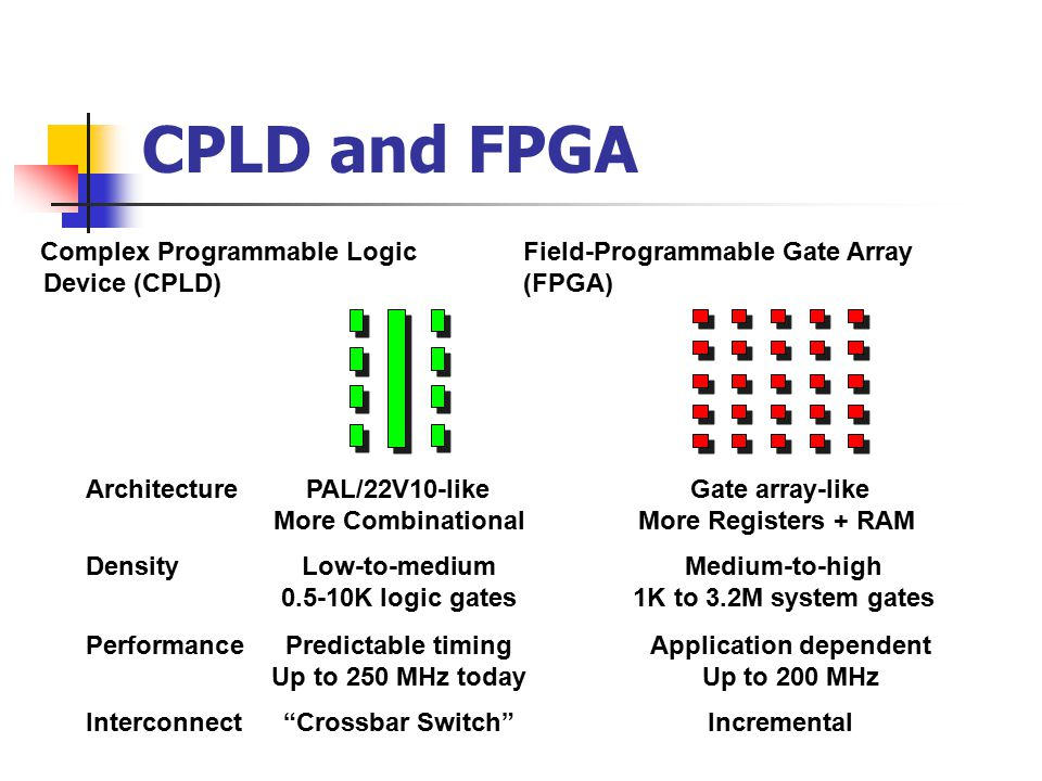 CPLD and FPGA ArchitecturePAL/22V10-like Gate array-like More CombinationalMore Registers + RAM DensityLow-to-medium Medium-to-high 0.5-10K logic gates 1K to 3.2M system gates PerformancePredictable timing Application dependent Up to 250 MHz today Up to 200 MHz Interconnect Crossbar Switch Incremental Complex Programmable Logic Device (CPLD) Field-Programmable Gate Array (FPGA)