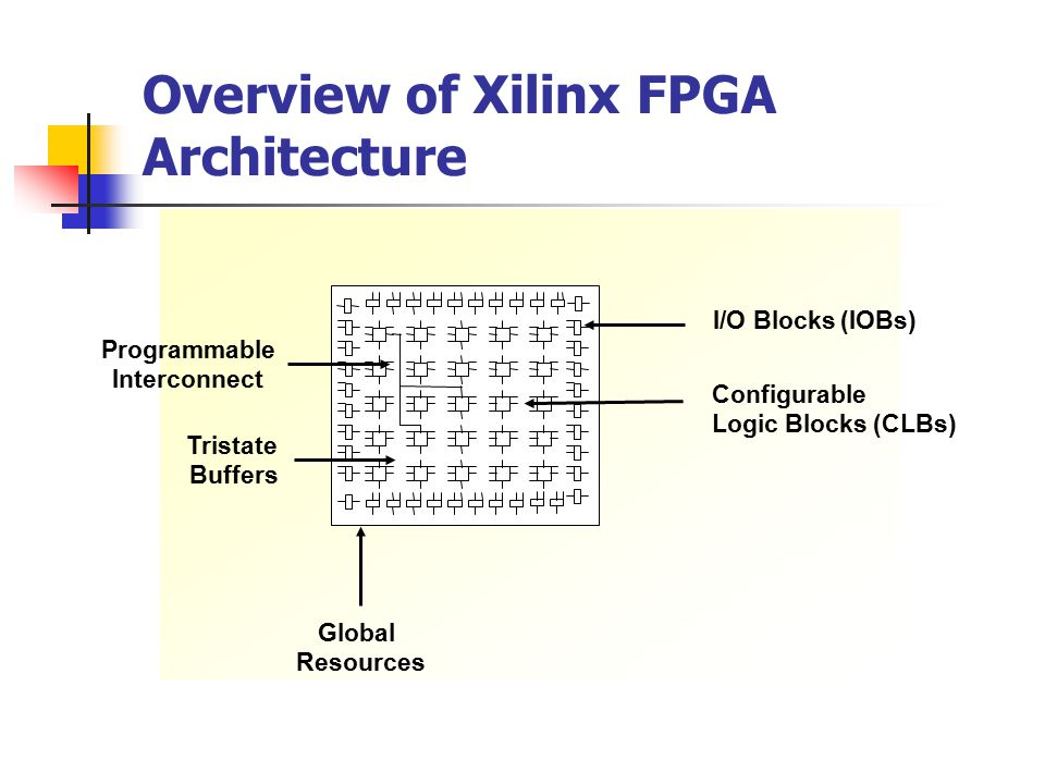 Overview of Xilinx FPGA Architecture Programmable Interconnect I/O Blocks (IOBs) Configurable Logic Blocks (CLBs) Tristate Buffers Global Resources