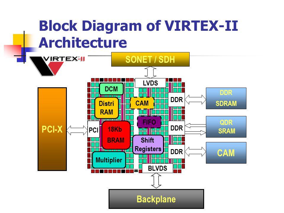 Block Diagram of VIRTEX-II Architecture 18Kb BRAM CAM Multiplier BLVDS Backplane PCI-X DDR CAM QDR SRAM DDR SDRAM Distri RAM LVDS Shift Registers DCM FIFO PCI SONET / SDH