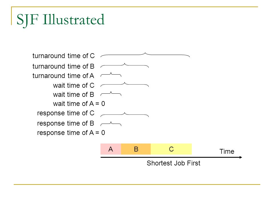 SJF Illustrated AB Time C turnaround time of A turnaround time of B turnaround time of C Shortest Job First response time of A = 0 response time of B