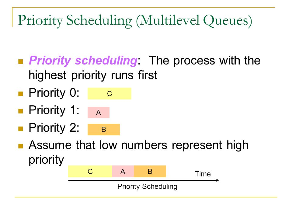 Priority Scheduling (Multilevel Queues) Priority scheduling: The process with the highest priority runs first Priority 0: Priority 1: Priority 2: Assu