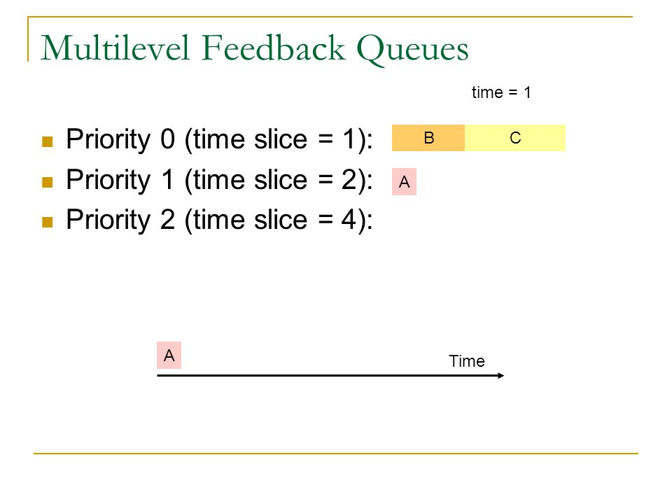 Multilevel Feedback Queues Priority 0 (time slice = 1): Priority 1 (time slice = 2): Priority 2 (time slice = 4): BC time = 1 A A Time