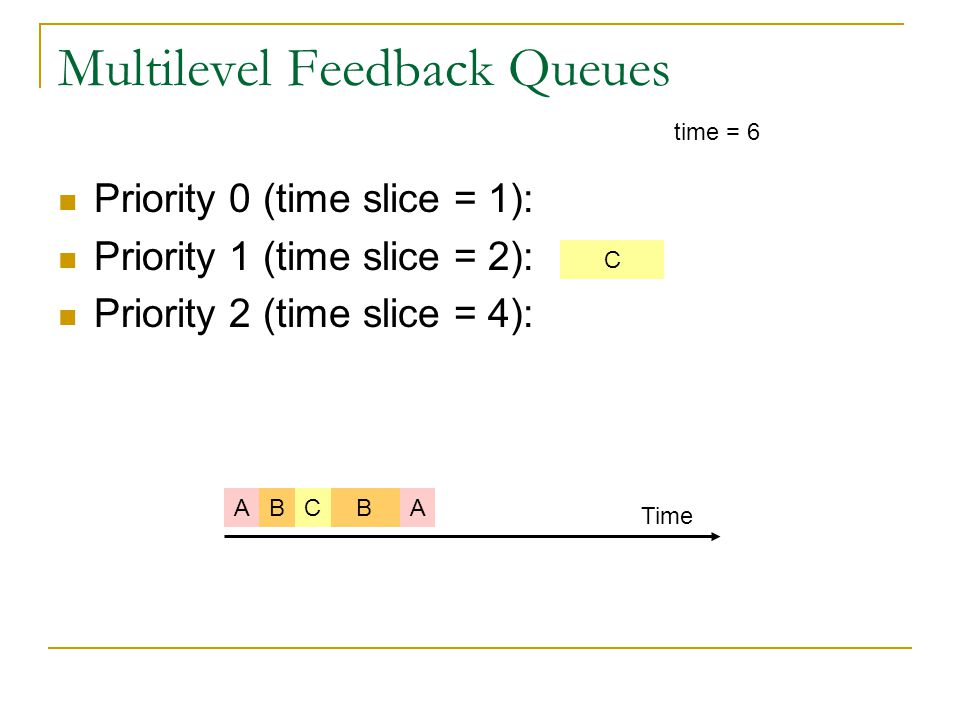 Multilevel Feedback Queues Priority 0 (time slice = 1): Priority 1 (time slice = 2): Priority 2 (time slice = 4): time = 6 BABC Time C A