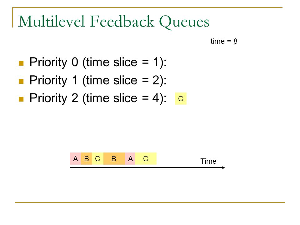 Multilevel Feedback Queues Priority 0 (time slice = 1): Priority 1 (time slice = 2): Priority 2 (time slice = 4): time = 8 BABC Time AC C