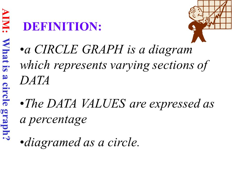 DEFINITION: a CIRCLE GRAPH is a diagram which represents varying sections of DATA The DATA VALUES are expressed as a percentage diagramed as a circle.