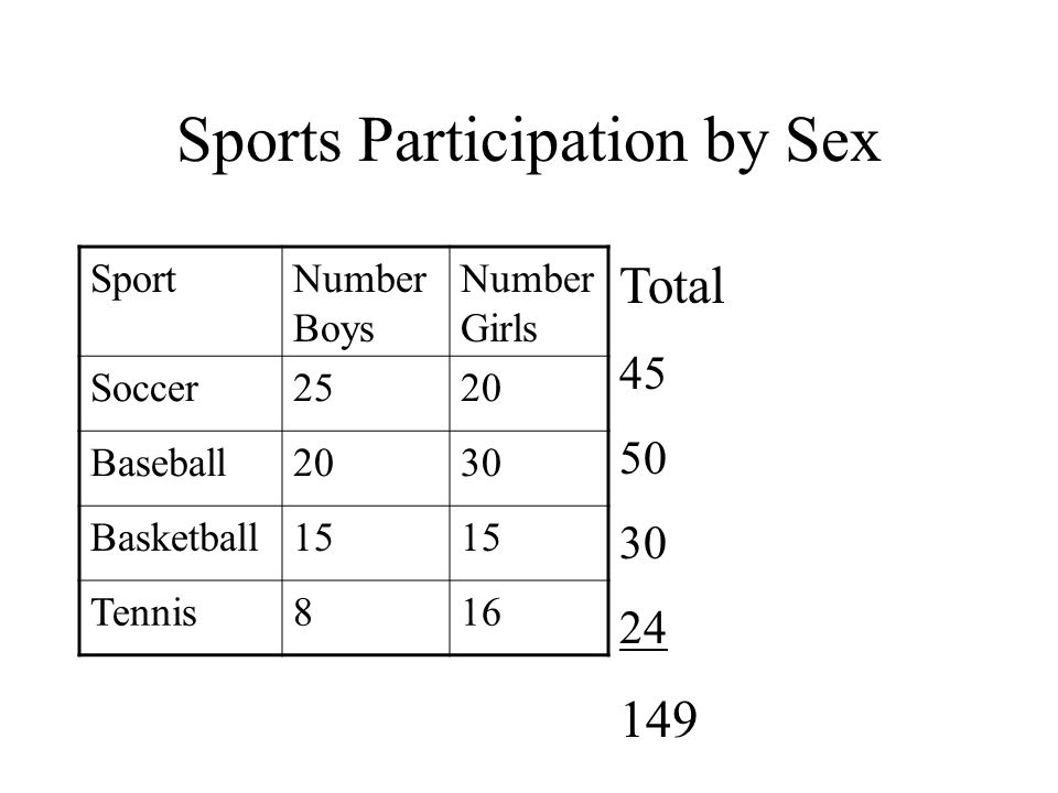 Sports Participation by Sex SportNumber of BoysNumber of Girls Soccer2520 Baseball2030 Basketball15 Tennis816