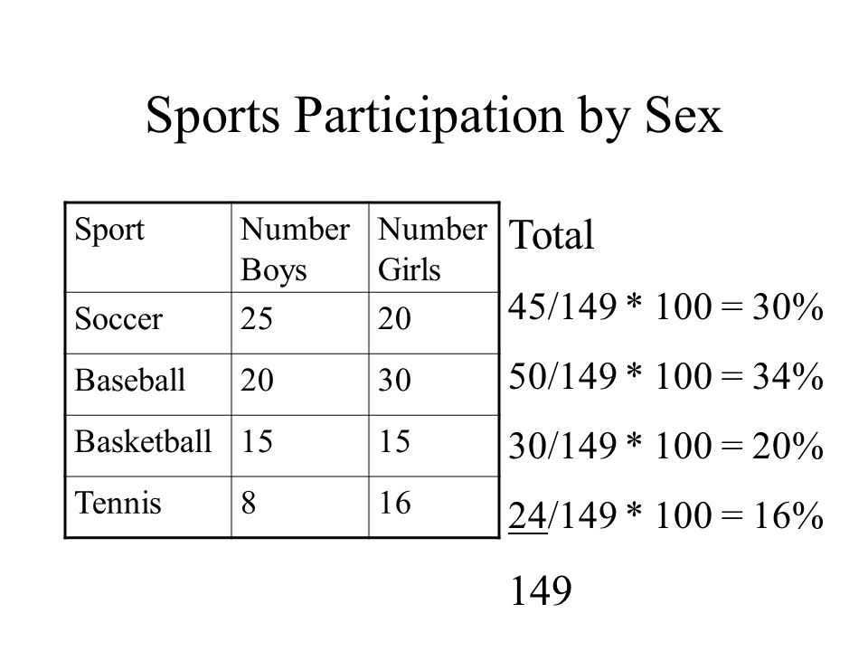 Sports Participation by Sex SportNumber Boys Number Girls Soccer2520 Baseball2030 Basketball15 Tennis816 Total 45 50 30 24 149